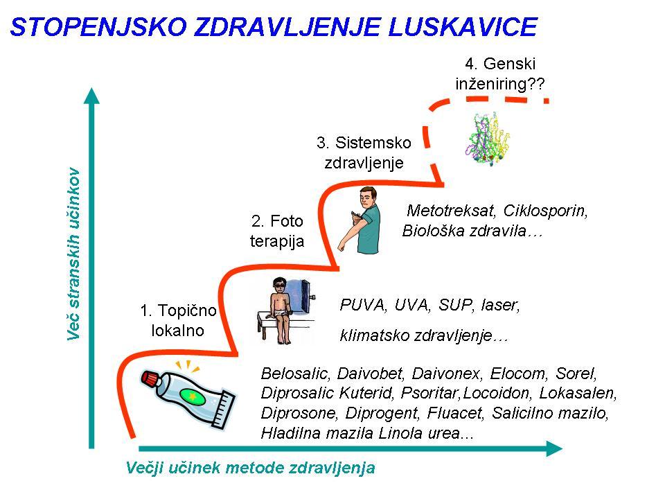 zdravljenje_luskavice.jpg